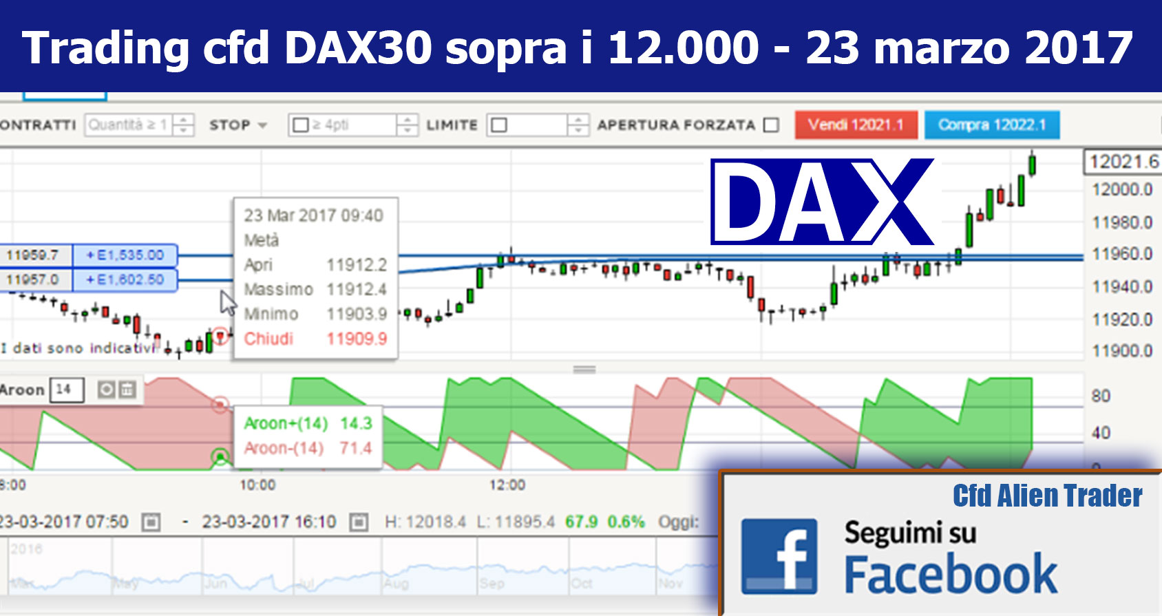 cfd dax strategie